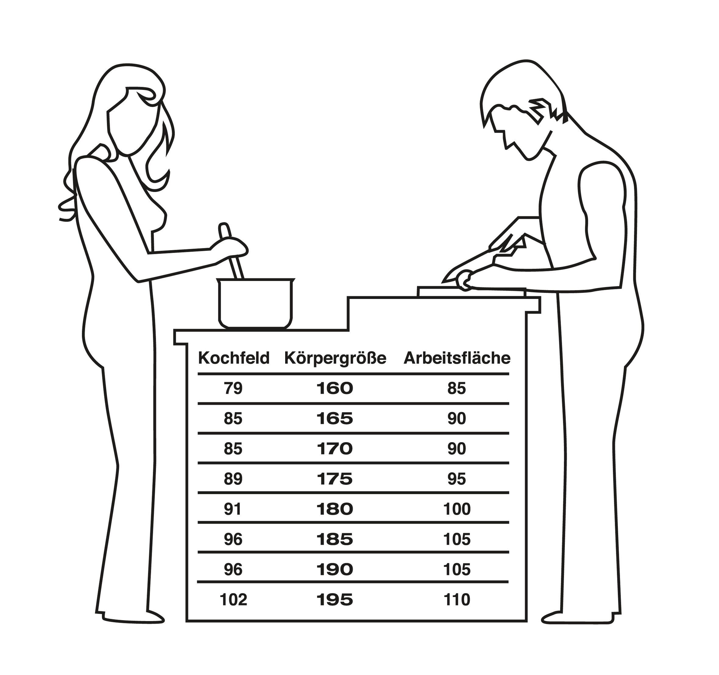 Favorit Ergonomische Planung der Arbeitshöhen und Arbeitsbereiche in der Küche KK02